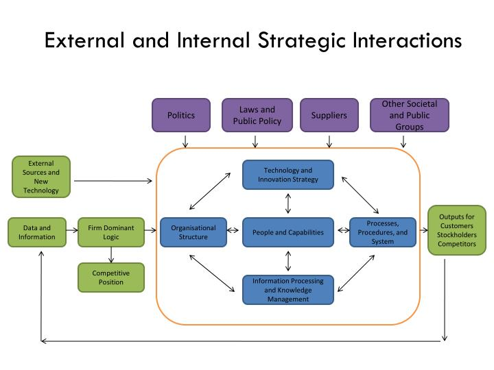 External and Internal Strategic Interactions