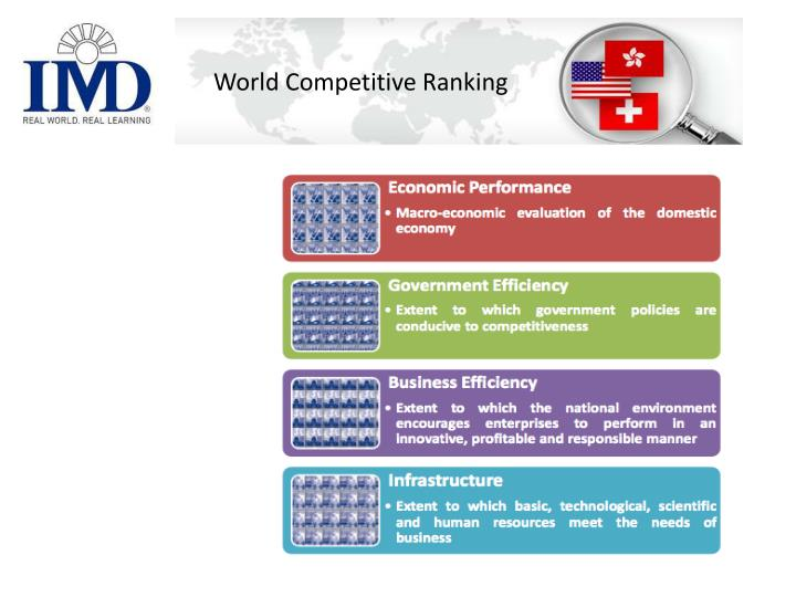 World Competitive Ranking