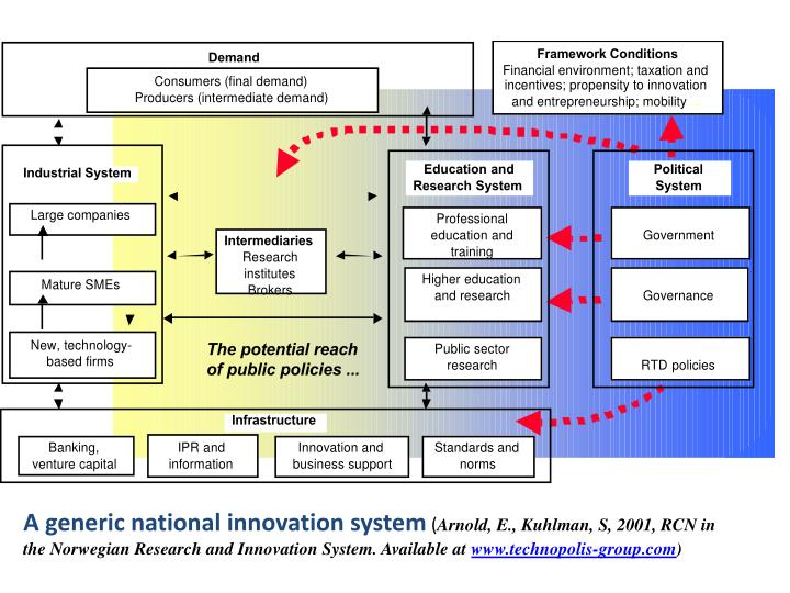 A generic national innovation system