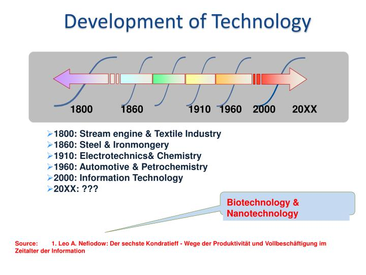 Development of Technology