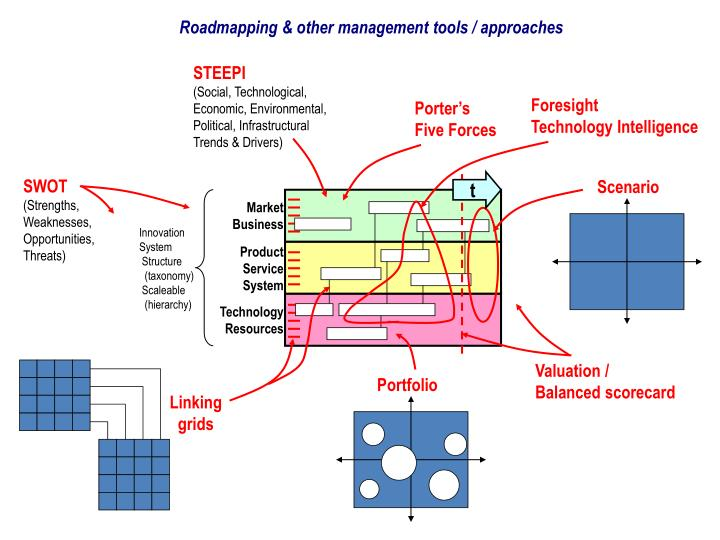 Roadmapping & other management tools / approaches