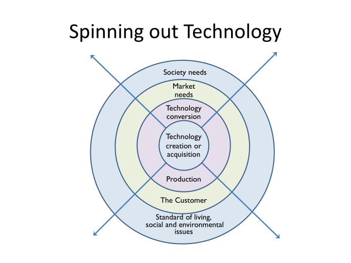 Spinning out Technology