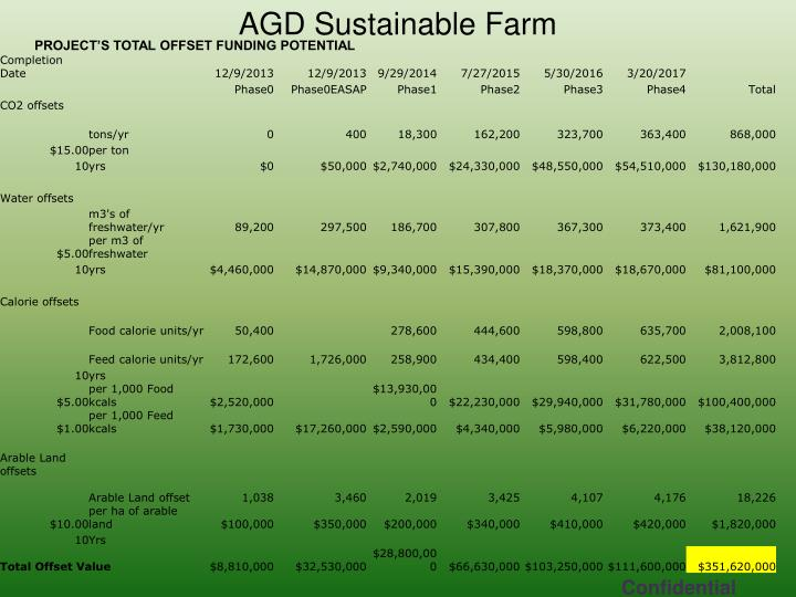 AGD Sustainable Farm