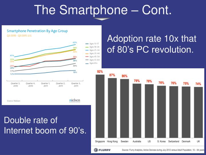 Adoption rate 10x that of 80's PC revolution.