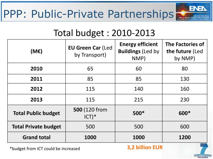 PPP: Public-Private Partnerships