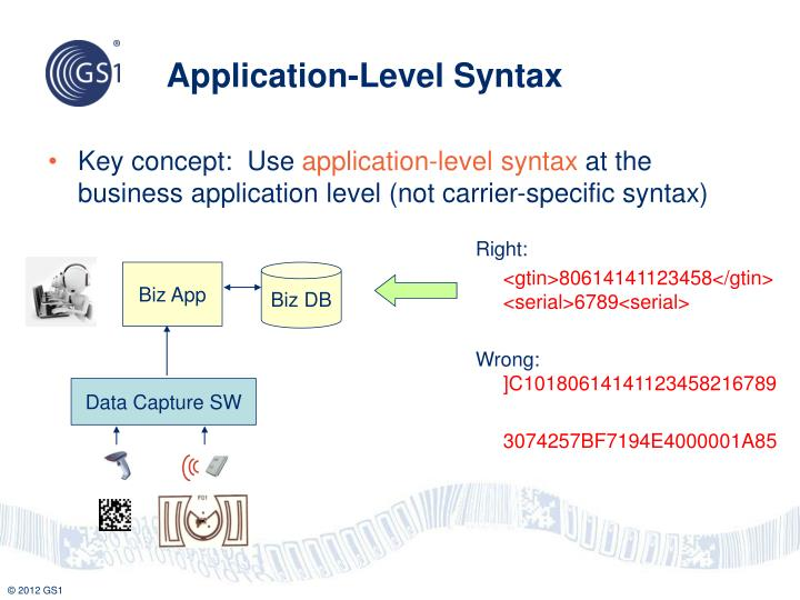 Application-Level Syntax