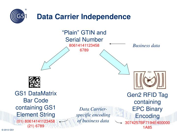 Data Carrier Independence