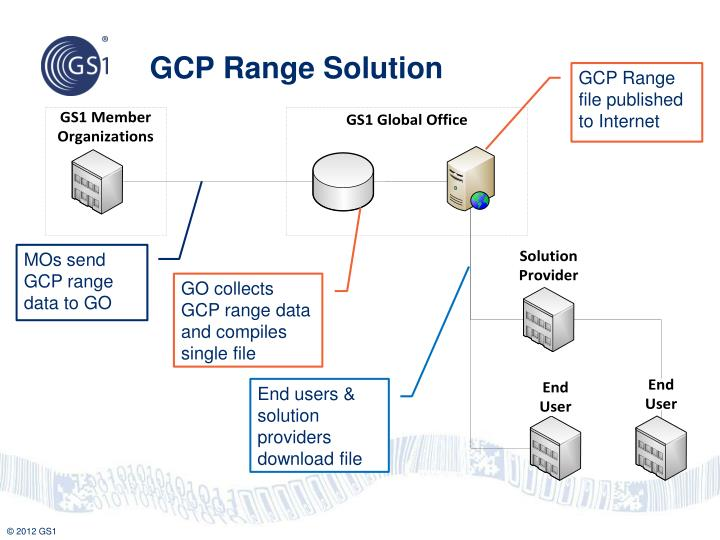 GCP Range Solution