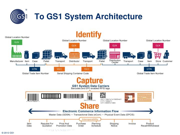To GS1 System Architecture