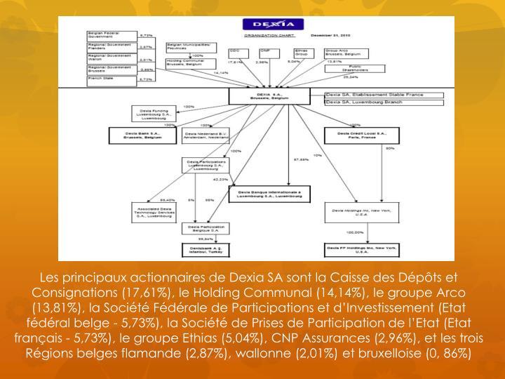 Les principaux actionnaires de Dexia SA sont la Caisse des Dépôts et Consignations (17,61%), le Holding Communal (14,14%), le groupe Arco (13,81%), la Société Fédérale de Participations et d'Investissement (Etat fédéral belge - 5,73%), la Société de Prises de Participation de l'Etat (Etat français - 5,73%), le groupe