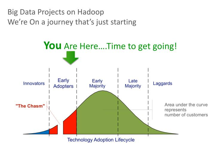Big Data Projects on Hadoop