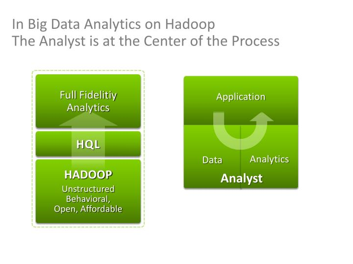 In Big Data Analytics on Hadoop