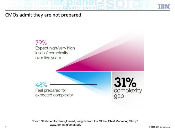 CMOs admit they are not prepared