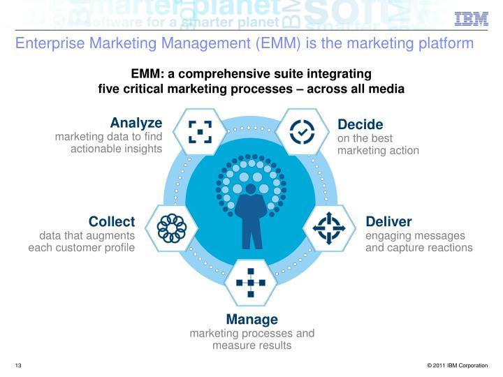 Enterprise Marketing Management (EMM) is the marketing platform