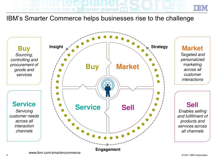 IBM's Smarter Commerce helps businesses rise to the challenge