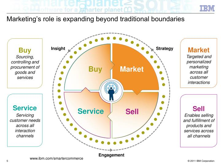 Marketing's role is expanding beyond traditional boundaries
