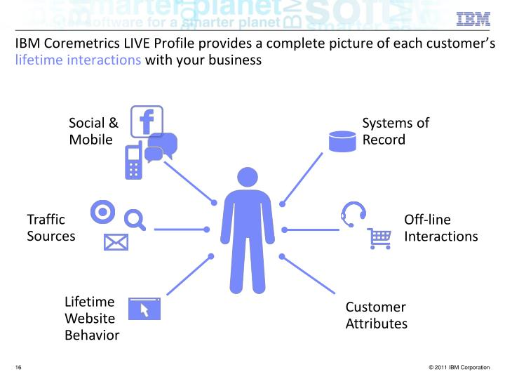 IBM Coremetrics LIVE Profile provides a complete picture of each customer's