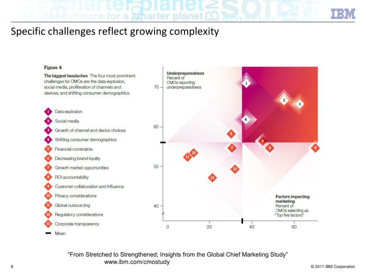 Specific challenges reflect growing complexity