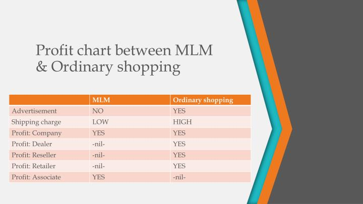 Profit chart between MLM & Ordinary shopping
