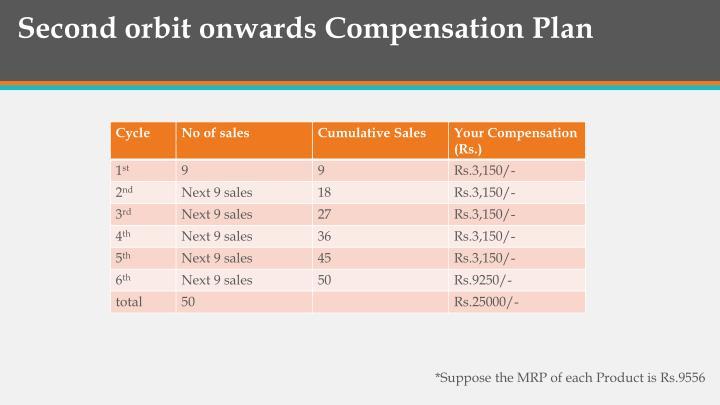 Second orbit onwards Compensation Plan