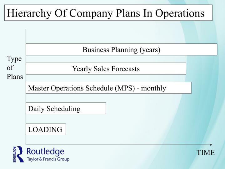 Hierarchy Of Company Plans In Operations