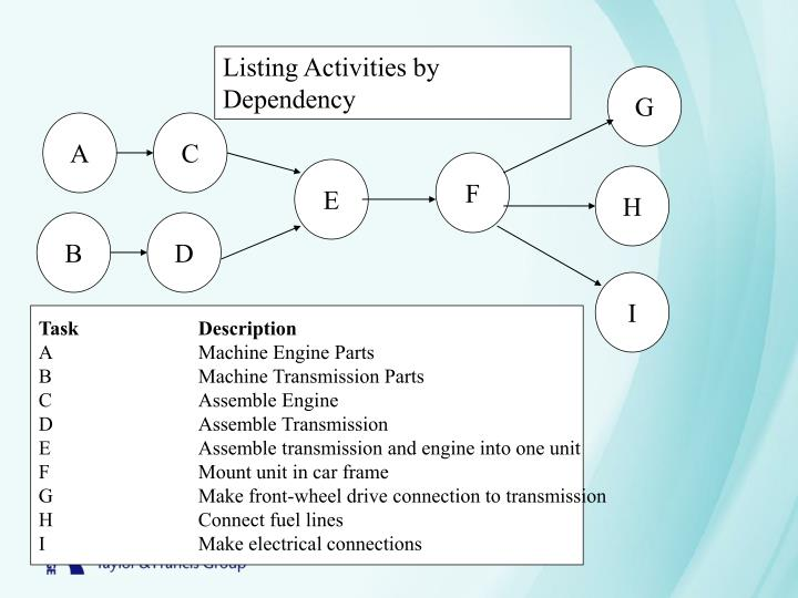 Listing Activities by Dependency