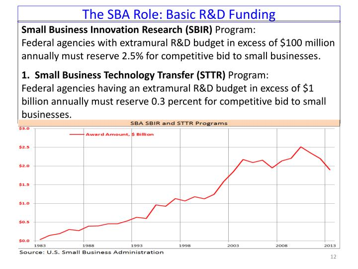The SBA Role: Basic R&D Funding
