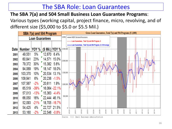 The SBA Role: Loan Guarantees