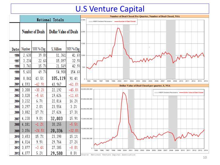 U.S Venture Capital