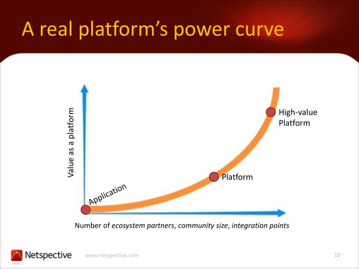 A real platform's power curve