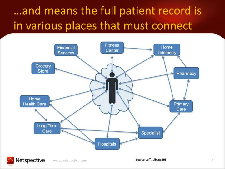 …and means the full patient record is in various places that must connect
