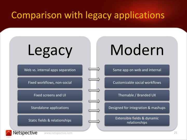 Comparison with legacy applications
