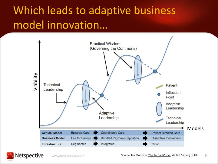 Which leads to adaptive business model innovation…