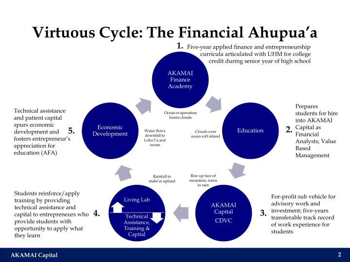 Virtuous cycle the financial ahupua a