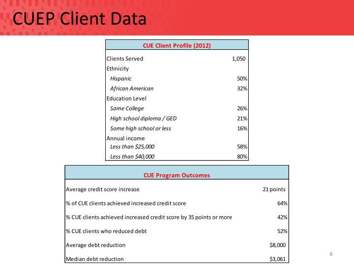CUEP Client Data