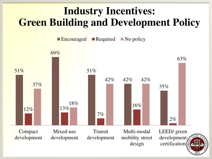Industry Incentives: