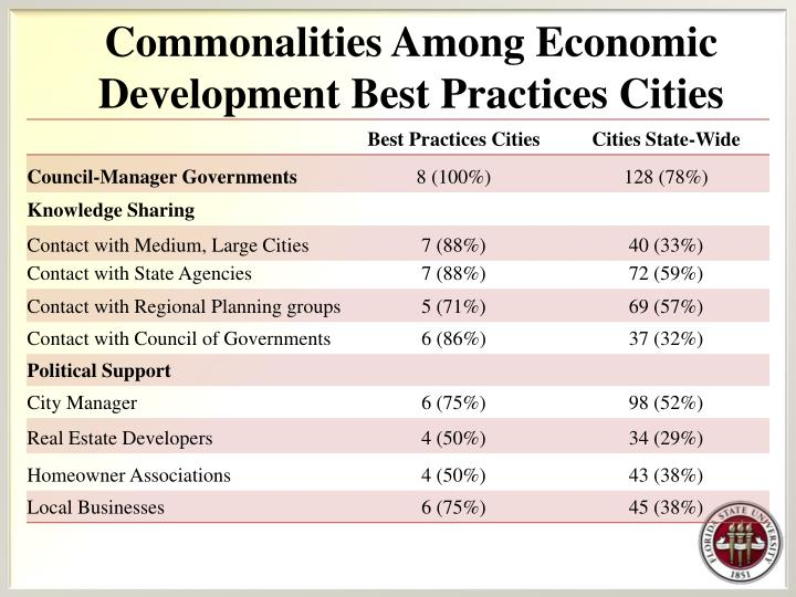 Commonalities Among Economic Development Best Practices Cities