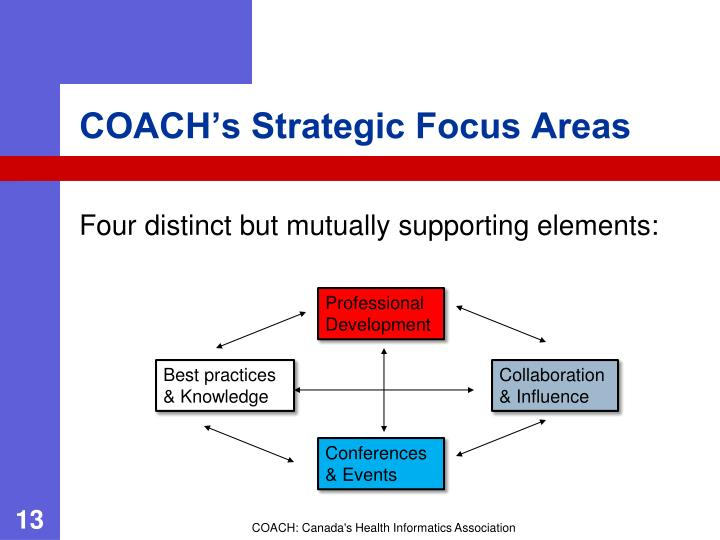COACH's Strategic Focus Areas