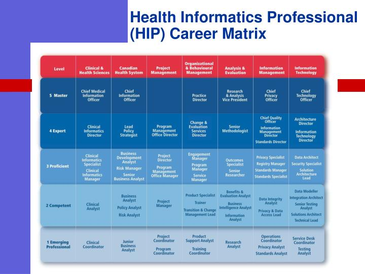 Health Informatics Professional (HIP) Career Matrix