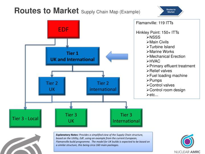Routes to Market