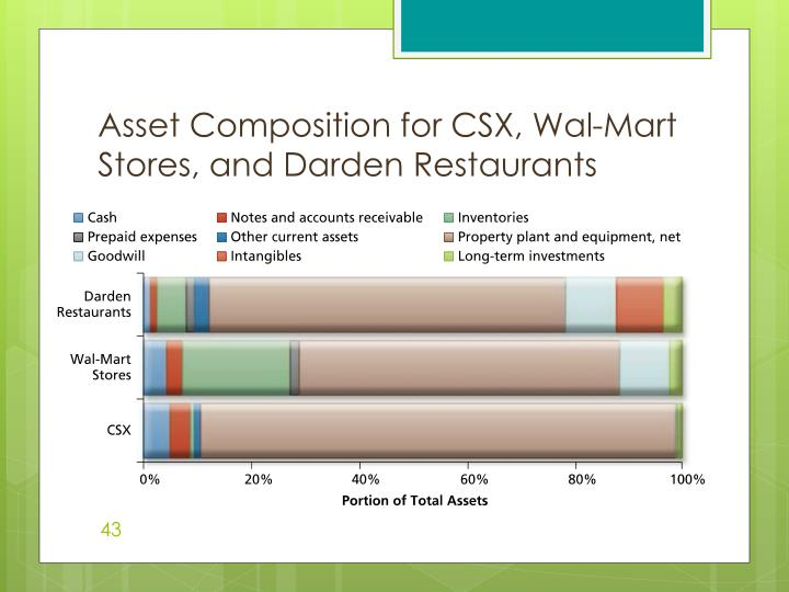 Asset Composition for CSX, Wal-Mart Stores, and Darden Restaurants