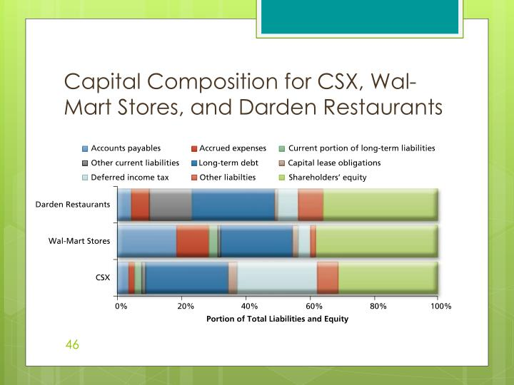 Capital Composition for CSX, Wal-Mart Stores, and Darden Restaurants