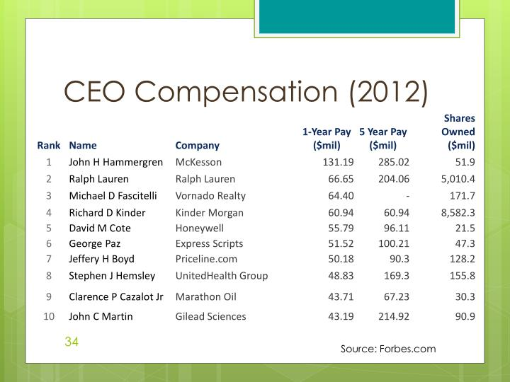 CEO Compensation (2012)