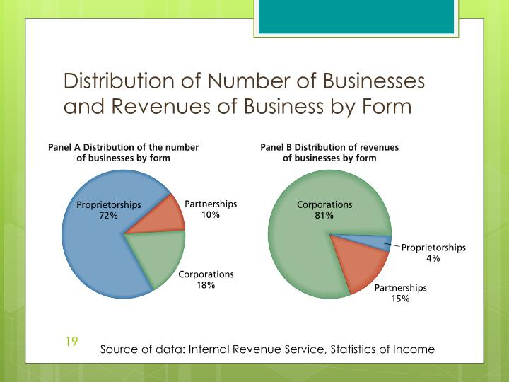 Distribution of Number of Businesses and Revenues of Business by Form