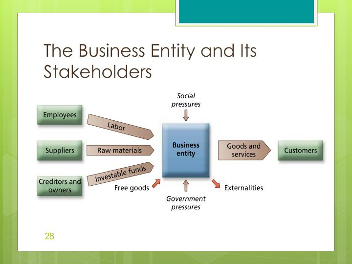 The Business Entity and Its Stakeholders