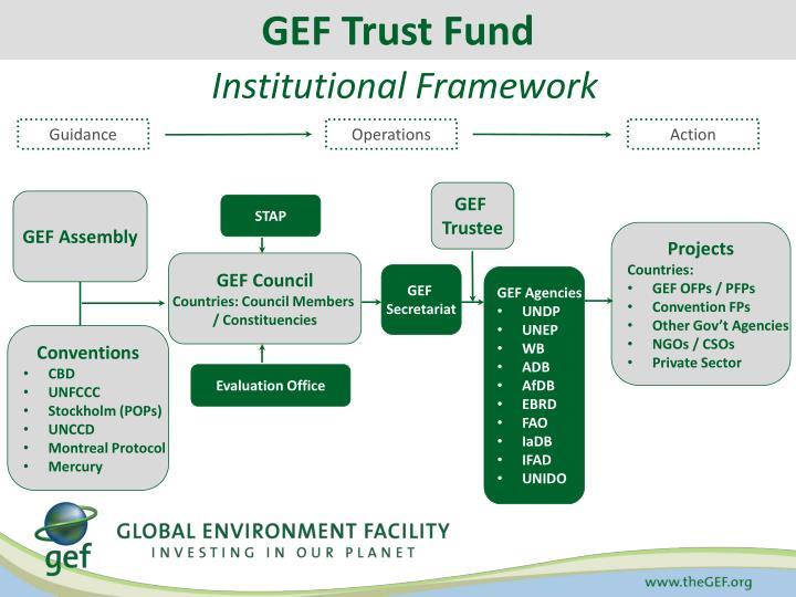GEF Trust Fund