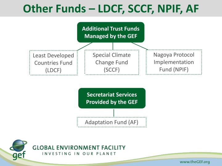 Other Funds – LDCF, SCCF, NPIF,