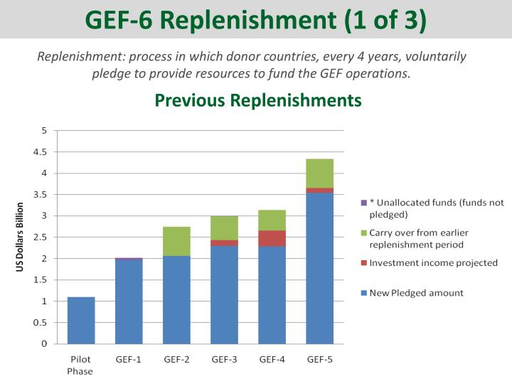 GEF-6 Replenishment (1 of 3)