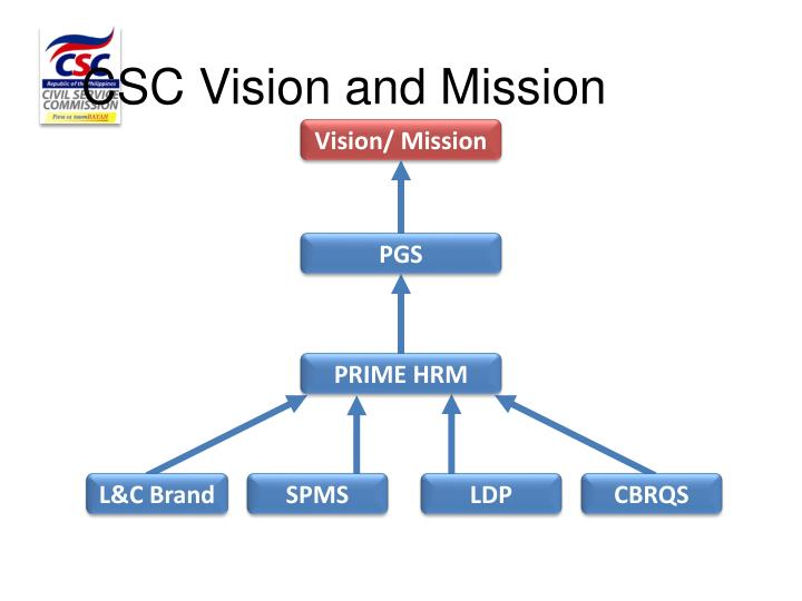CSC Vision and Mission