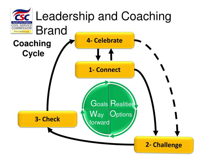 Leadership and Coaching Brand